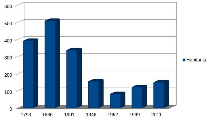 courbe démographie au Bourget en Huile